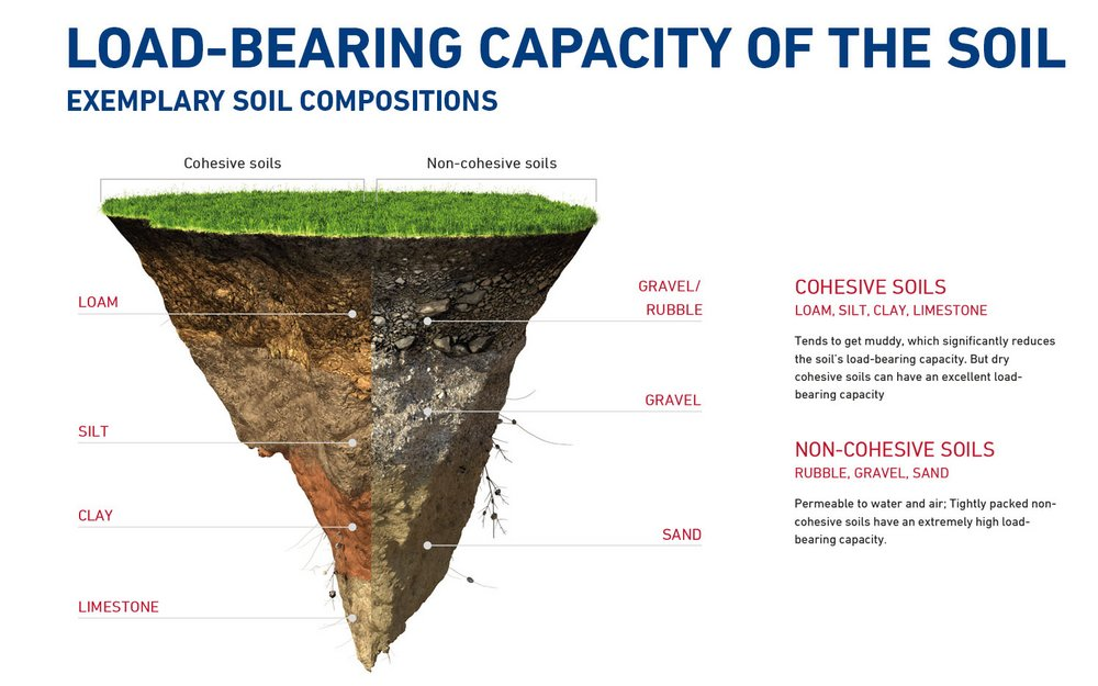 Load-bearing capacity of the soil