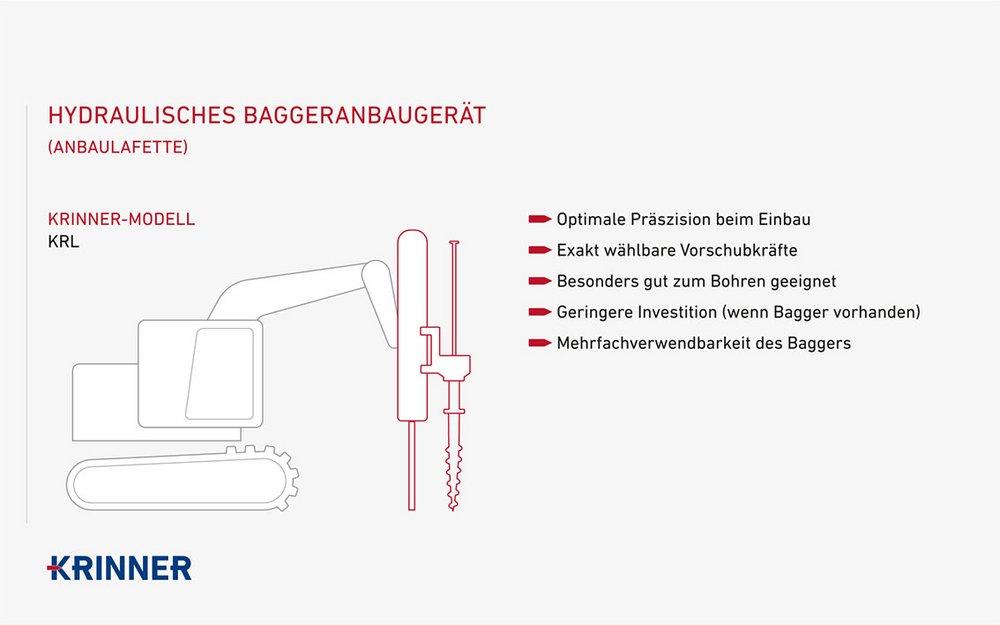 Hydraulisches Baggeranbaugerät - Anbaulafette