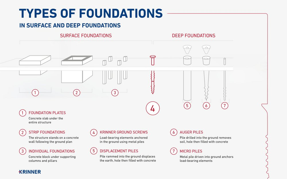 Types of foundations at a glance